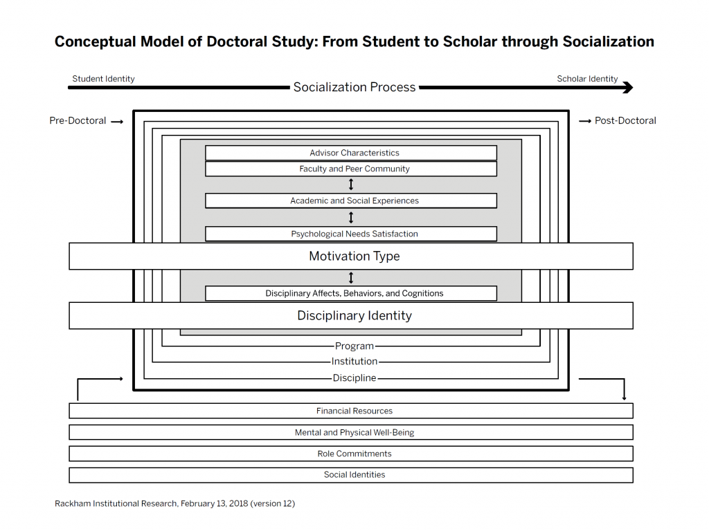 Conceptual Model of Doctoral Study