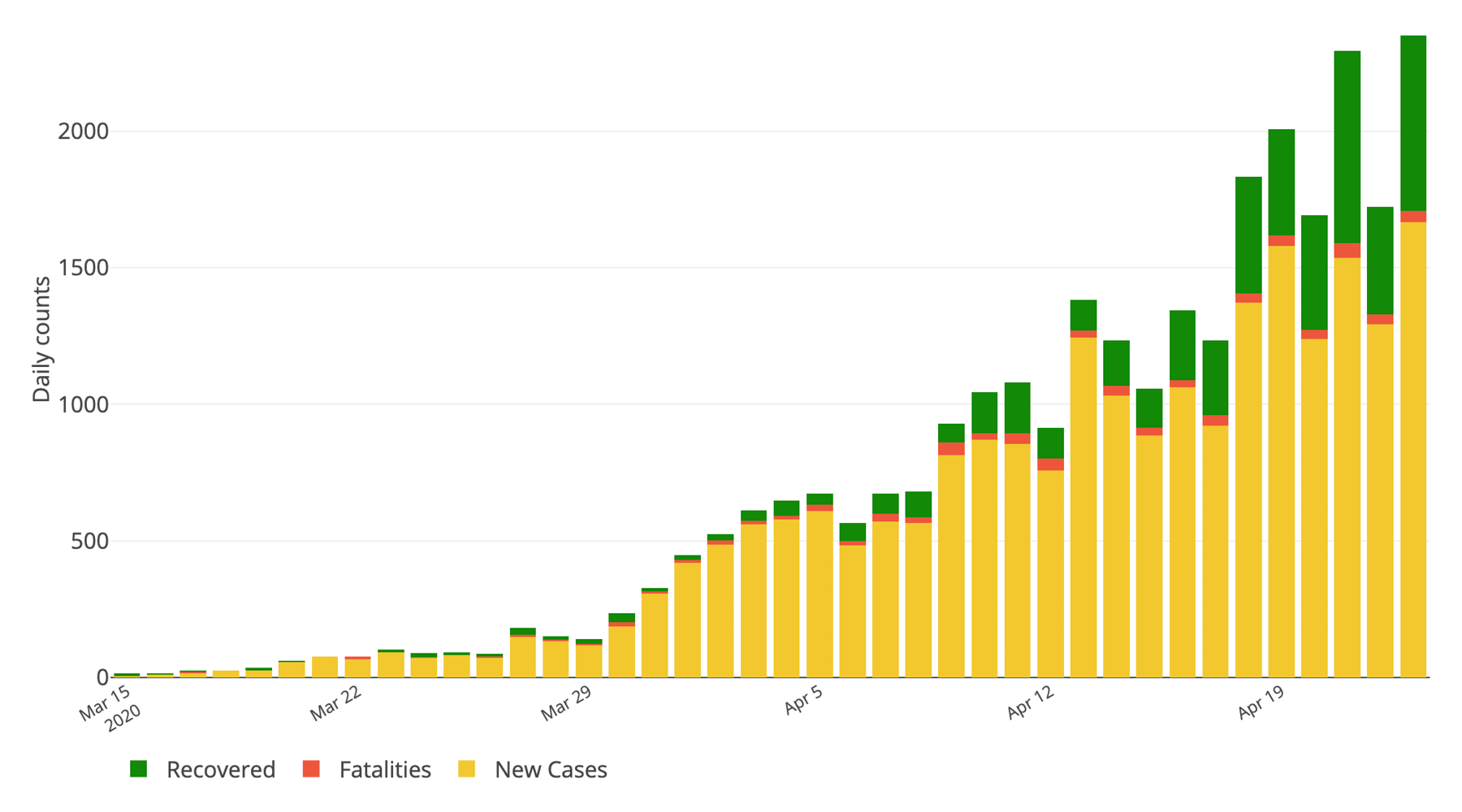 A graph from the COV-IND-19 team's web dashboard showing rising COVID-19 cases in India from March 15 through April 23.
